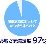 関電SOSに加入して安心感が得られた お客さま満足度 98%